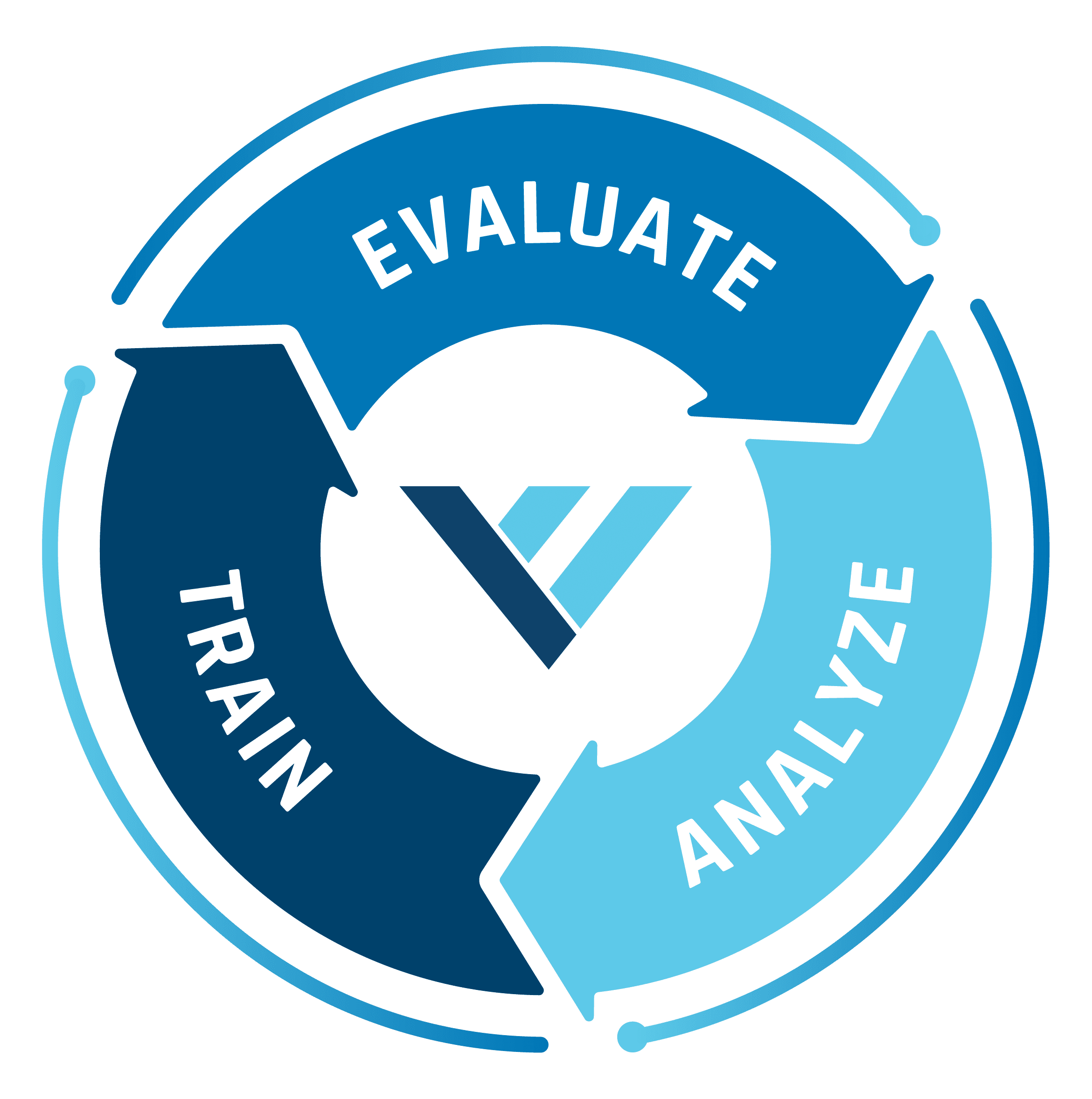 Vizual Edge Evaluate Train Analyze